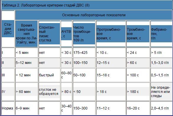 Лабораторные критерии стадий ДВС