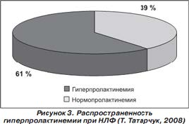 Распространенность гиперпролактинемии