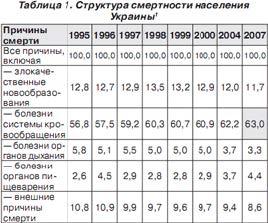 Структура смертности населения Украины