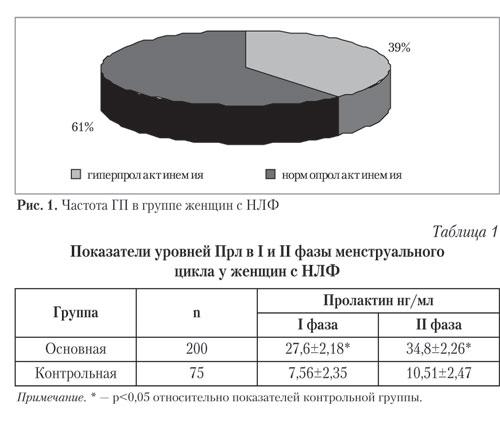 Частота ГП в группе женщин с НЛФ
