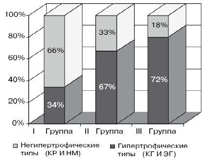 Рис. 1. Сравнительная характеристика типов ремоделирования трех групп.