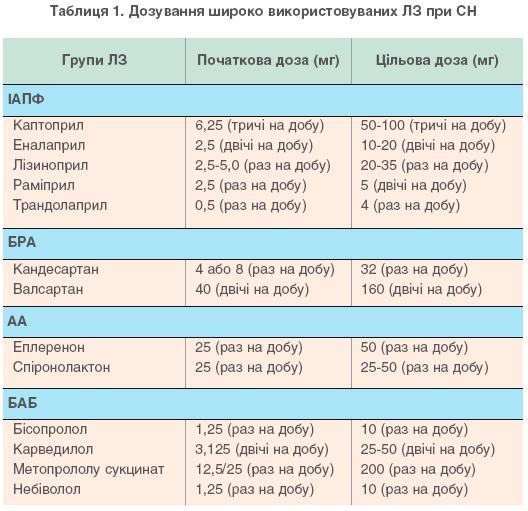 Таблиця 1. Дозування широко використовуваних ЛЗ при СН