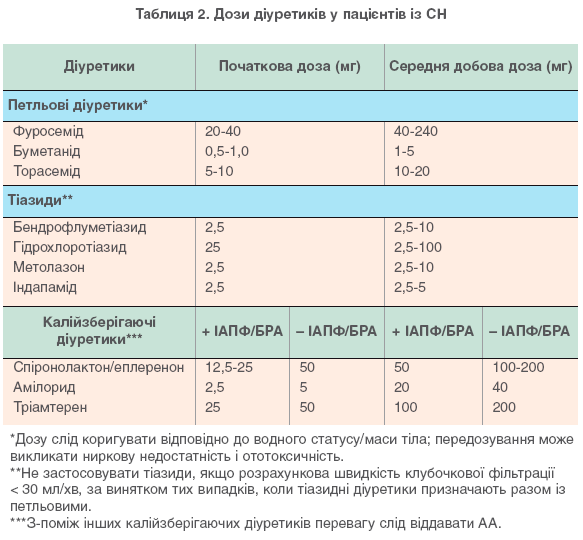 Таблиця 2. Дози діуретиків у пацієнтів із СН
