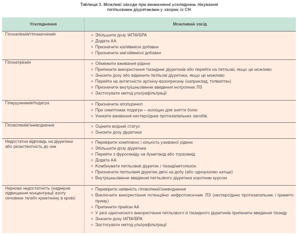 Таблиця 3. Можливі заходи при виникненні ускладненнь лікування петльовими діуретикаами у хворих із СН