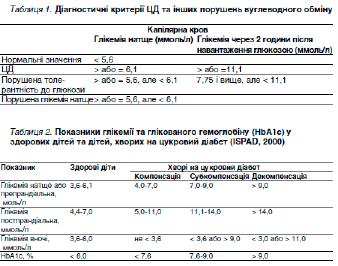 Таблиця 1. Діагностичні критерії ЦД та інших порушень вуглеводного обміну