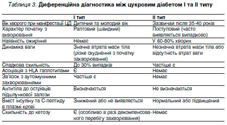 Таблиця 3. Диференційна діагностика між цукровим діабетом І та ІІ типу