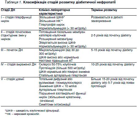 Таблиця 1. Класифікація стадій розвитку діабетичної нефропатії