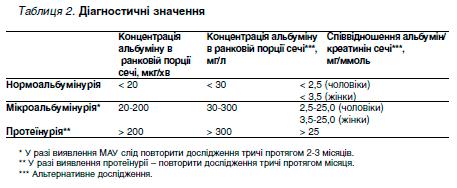 Таблиця 2. Діагностичні значення