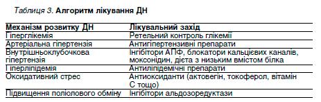 Таблиця 3. Алгоритм лікування ДН