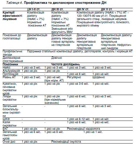 Таблиця 4. Профілактика та диспансерне спостереження