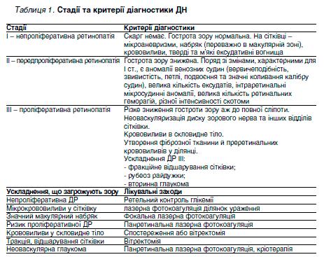 Таблиця 1. Стадії та критерії діагностика ДН