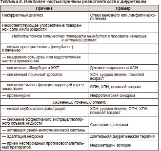Наиболее частые причины резистентности к диуретикам