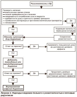 Рисунок 2. Подходы к ведению больного с резистентностью к петлевым диуретикам