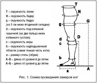 Схема проведения замеров ног