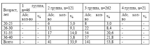 Женщины с избыточной массой тела (n=450)
