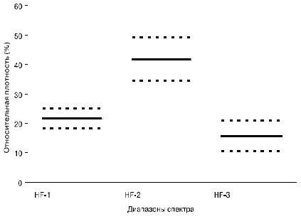 Рис. 2. Доверительные границы средних значений относительной спектральной плотности ВСР у больных с ЖЭС в частотных диапазонах HF-1, HF-2 и HF-3.