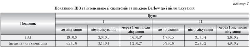 Показники ІВС та інтенсивності симптомів за шкалою Ваrlow до і після лікування