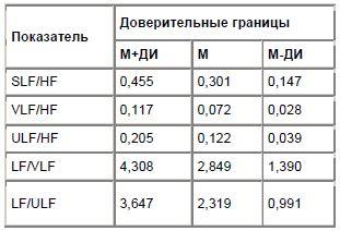 Таблица 1 Доверительные границы средних значений показателей соотношения относительной спектральной плотности ВСР основных частотных диапазонов у больных с ЖЭС (в усл. ед.)
