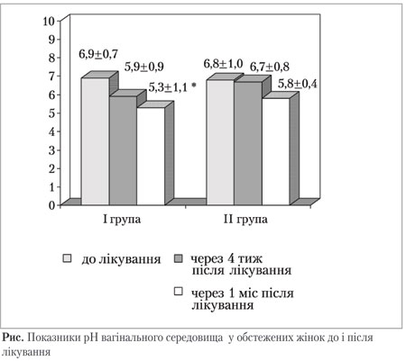 Показники рН вагінального середовища у обстежених жінок до і після лікування