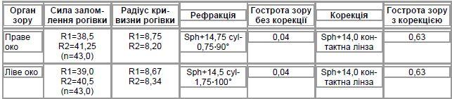 Таблиця 2. Візометрія та автокератометрія (хворий С.І.В., 47 років)