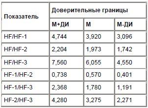 Таблица 2 Доверительные границы средних значений показателей соотношения относительной спектральной плотности ВСР высокочастотных диапазонов у больных с ЖЭС (в усл. ед.).