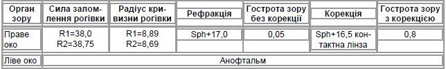 Таблиця 3. Візометрія та автокератометрія (хвора С.С.І., 26 років)