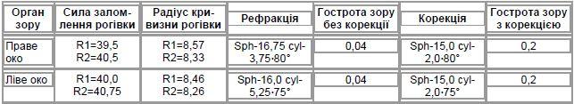 Таблиця 4. Візометрія та авторефрактометрія (хворий С.Н.І., 22 роки)
