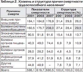 Уровень и структура причин смертности трудоспособного населения