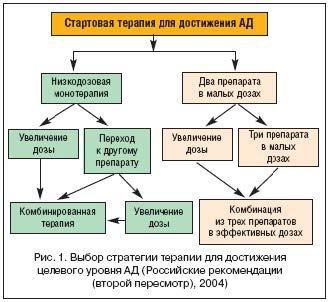 Выбор стратегии терапии для достижения целевого уровня АД