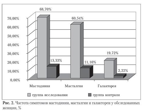 Частота симптомов мастодинии, масталгии и гелактореи у обследованных женщин, %
