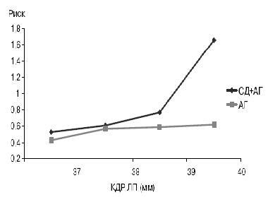 Рис. 2. Риск возникновения наджелудочковых аритмий у больных СД в сочетании с АГ и эссенциальной АГ.