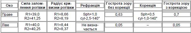 Таблиця 4. Візометрія та авторефрактокератометрія (хвора С.З.І., 21 рік)