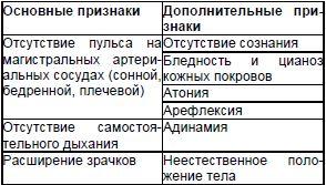Таблица 1. Признаки клинической смерти [1]
