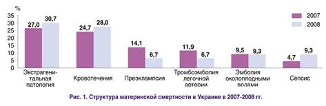 Структура материнской смертности в Украине в 2007-2008 гг.
