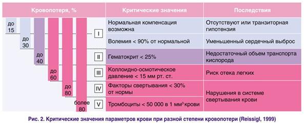 Критическе значения параметров крови при разной степени кровопотери