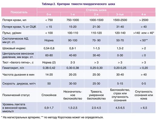 Критерии тяжести геморрагического шока