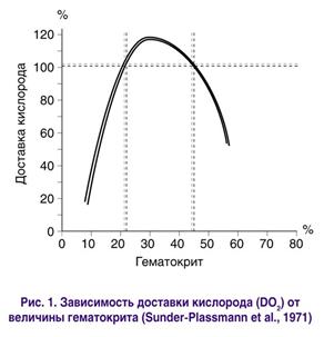 Зависимость доставки кислорода от величины гемокрита