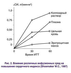 Влияние различных инфузионных сред на повышение сердечного индекса