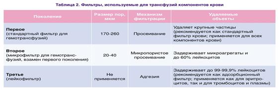 Фильтры используемые для трансфузий компонентов крови