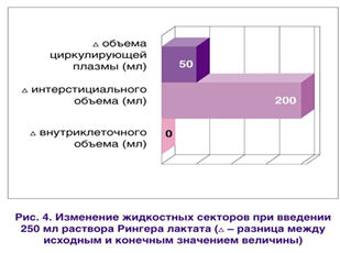 Изменение жидкосных секторов при введении 250 мл раствора Рингера лактата