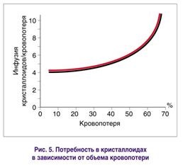 Потребность в кристаллоидах в зависимости от объема кровопотери