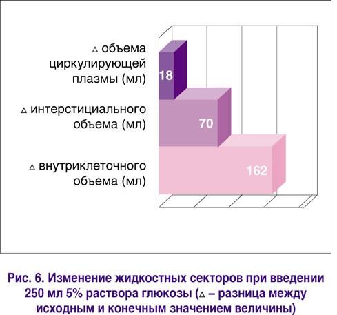 Изменение жидкостных секторов при введении 250 мл 5% раствора глюкозы