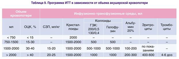 Программа ИТТ в зависимости от объема акушерской кровопотери