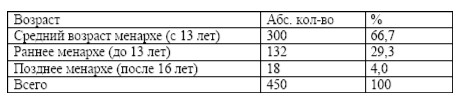 Возраст менархе обследованных женщин (n=450)