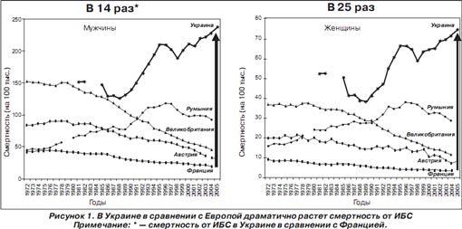 В Украине в сравнении с Европой драматично растет смертность от ИБС