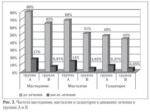 Частота симптомов мастодинии, масталгии и гелактореи в динамике лечения в группах А и В