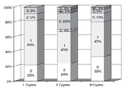 Рис. 3. Сравнение градаций ЖЭ по частоте возникновения у больных трех групп.