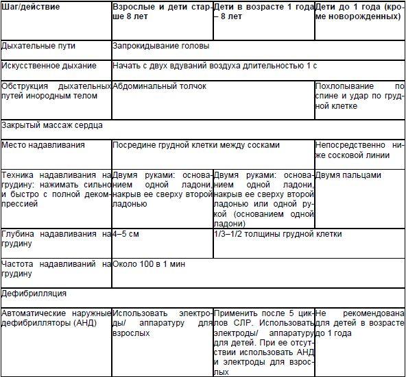 Таблица 2. СЛР взрослых, детей и младенцев, проводимая непрофессиональными спасателями [5]