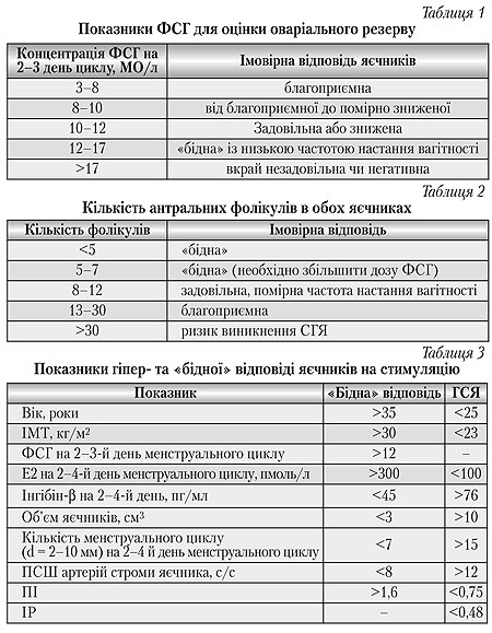 Показники ФСГ для оцінки оваріального резерву