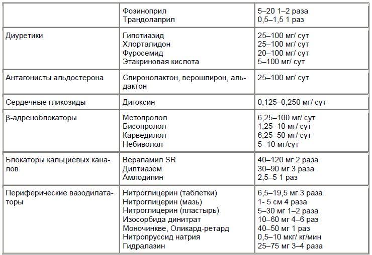 Основные препараты, применяемые для лечения ХСН у пожилых